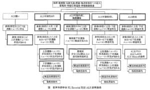 ALS診断基準